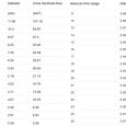 Konversi Satuan AWG Ke MM Diameter Kawat Dan Kabel