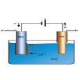 Metoda Elektro Plating Untuk Perlakuan Permukaan Logam
