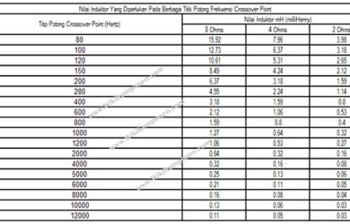 Cara Menentukan Nilai Induktor Crossover Speaker Dengan Tabel