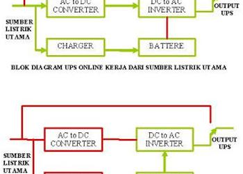 Jenis UPS Offline Atau Online Berdasarkan Prinsip Cara Kerjanya