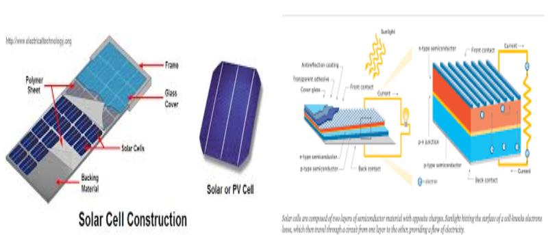 Pengertian Solar Cell Atau Sel Surya Dan Prinsip Kerjanya
