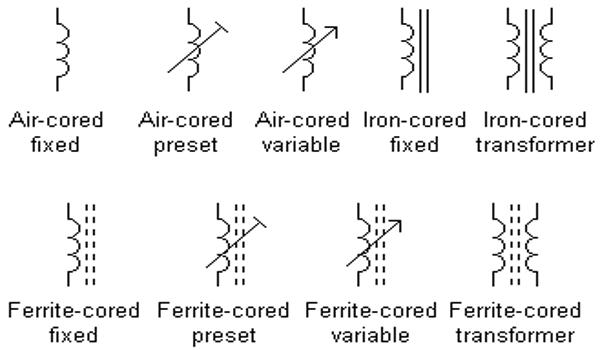 Mengenal Simbol Komponen Elektronik Dasar Rangkaian Elektronika - Simbol Induktor